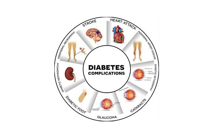 diabetes nutritional management